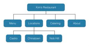 Esempio struttura sito web