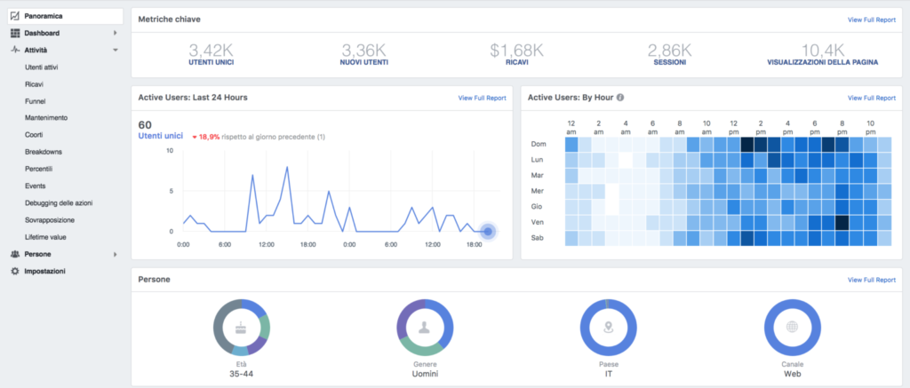 pannello analytics facebook